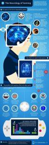 ¿Cómo afectan los videojuegos a nuestro cerebro? Infografía